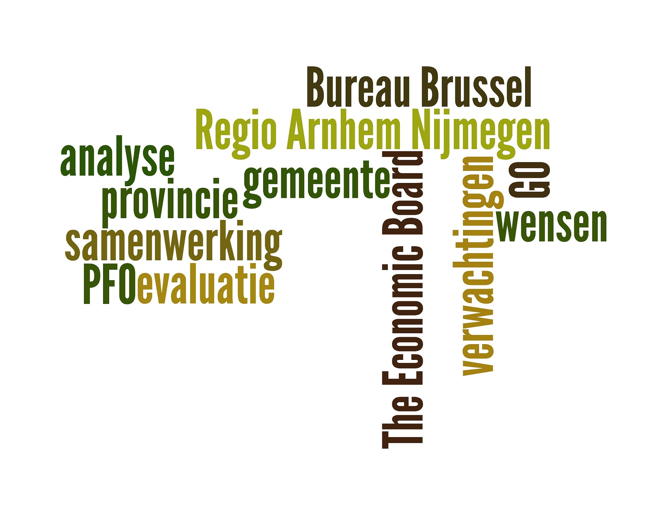 Evaluatie Wordle Cloud